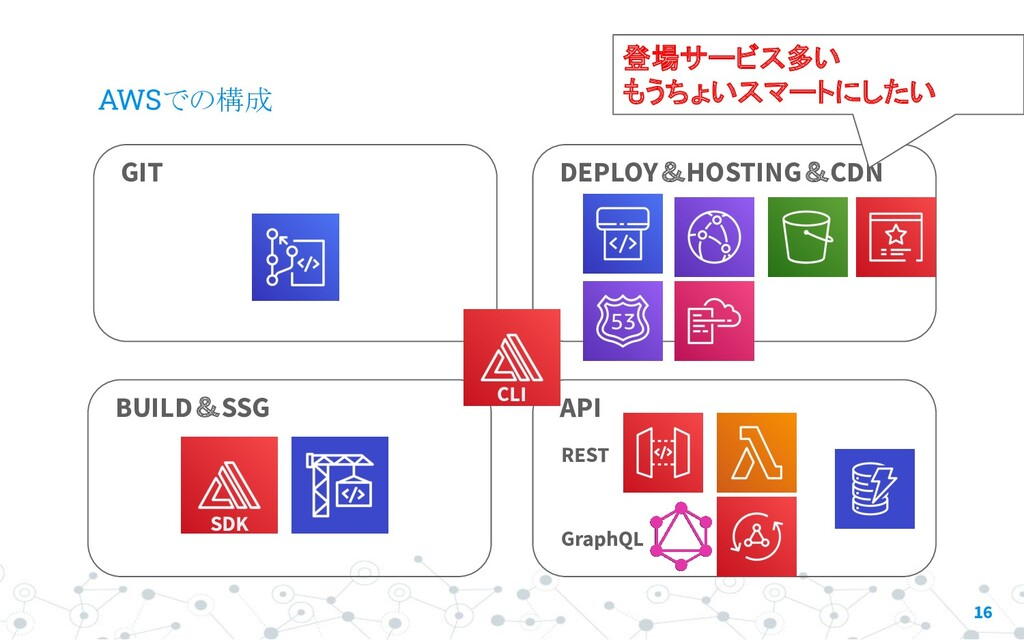 AWSでの構成 16 GIT BUILD&SSG API DEPLOY&HOSTING&CDN...
