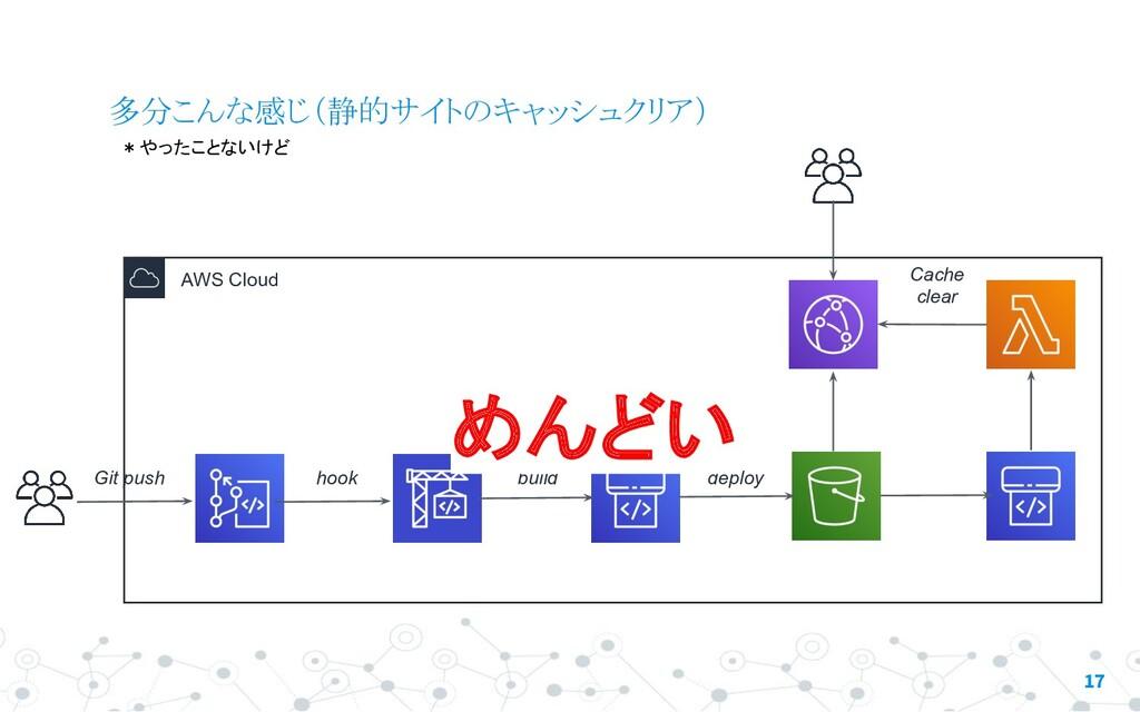 AWS Cloud 17 多分こんな感じ(静的サイトのキャッシュクリア) Git push C...