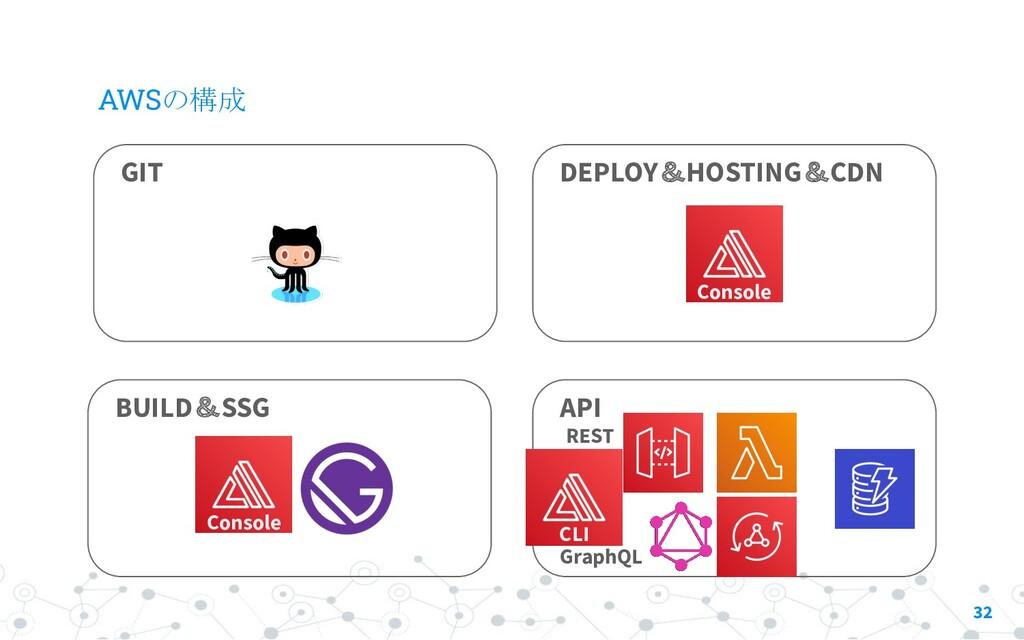 AWSの構成 32 GIT CLI Console API REST GraphQL BUIL...
