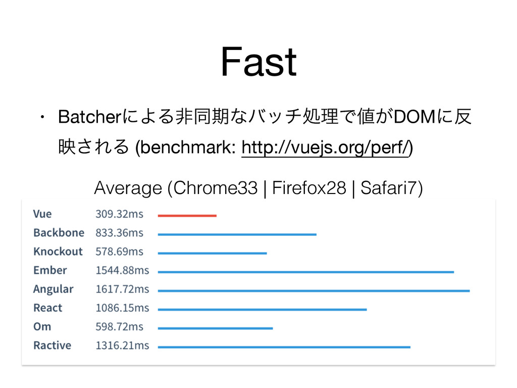 Fast • BatcherʹΑΔඇಉظͳόονॲཧͰ͕DOMʹ ө͞ΕΔ (benchm...