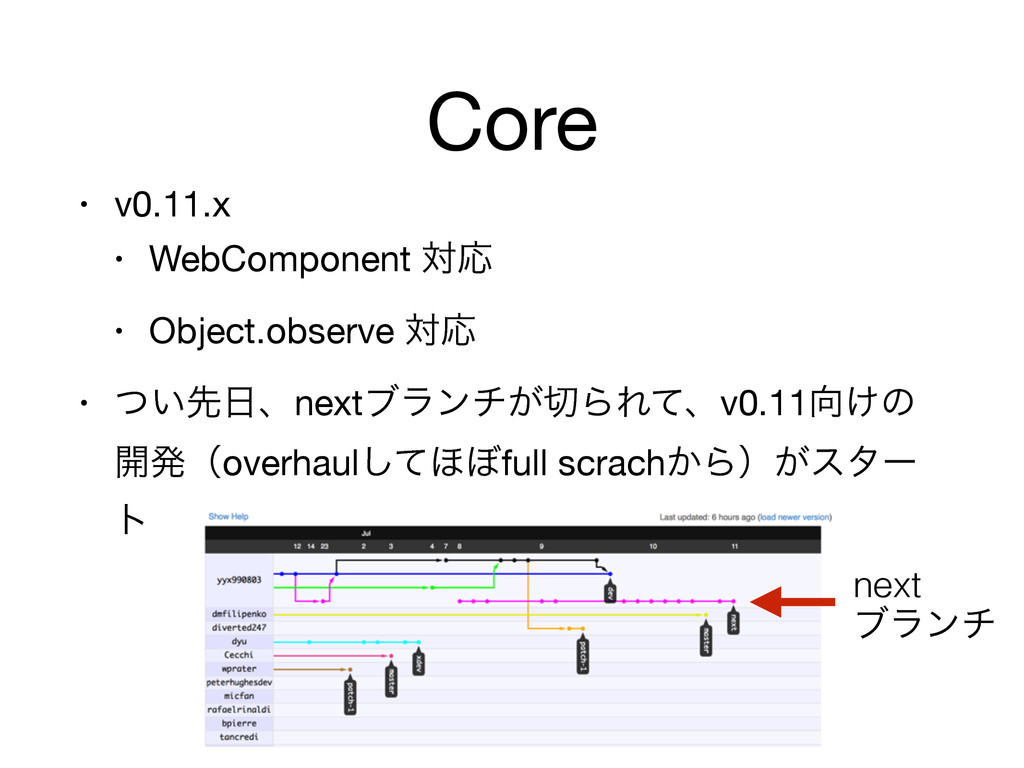 Core • v0.11.x  • WebComponent ରԠ  • Object.obs...