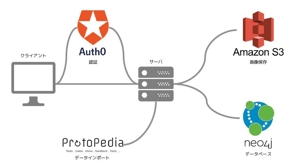 認証 データベース 画像保存 データインポート クライアント サーバ