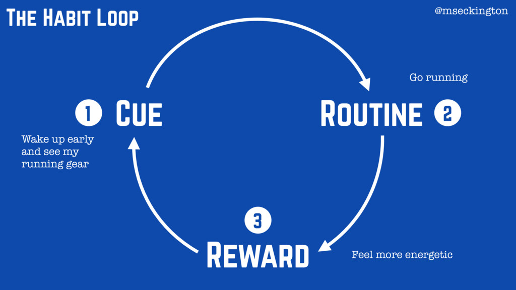 Cue Routine Reward 1 2 3 The Habit Loop Wake up...