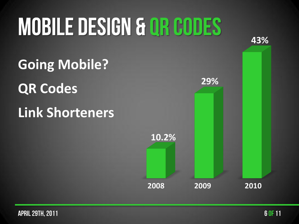Going Mobile? QR Codes Link Shorteners 10.2% 29...