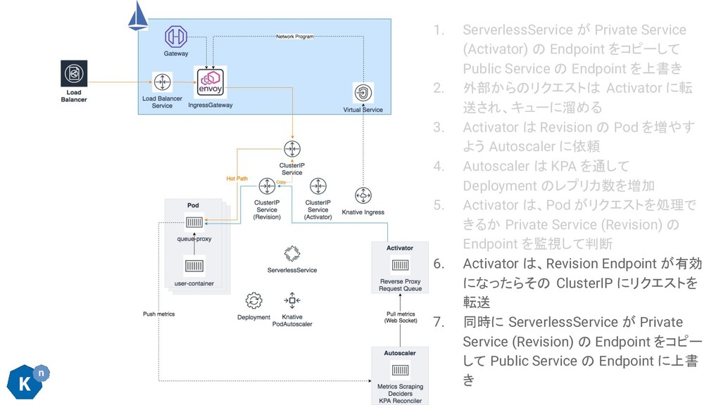 1. ServerlessService が Private Service (Activat...