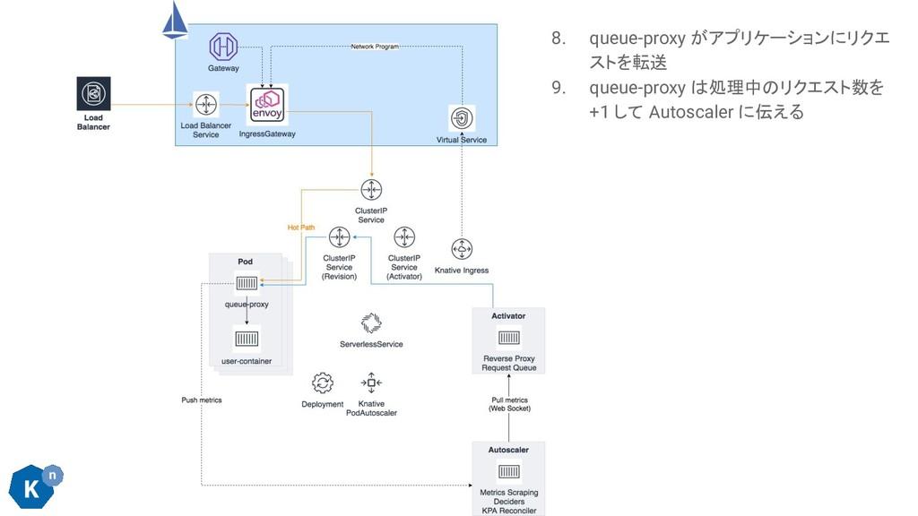 8. queue-proxy がアプリケーションにリクエ ストを転送 9. queue-pro...