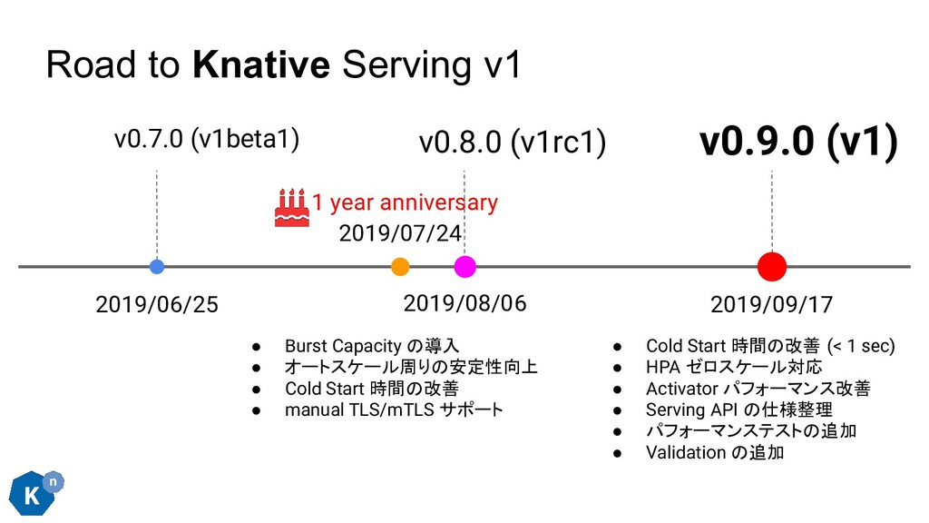 Road to Knative Serving v1 v0.7.0 (v1beta1) 201...