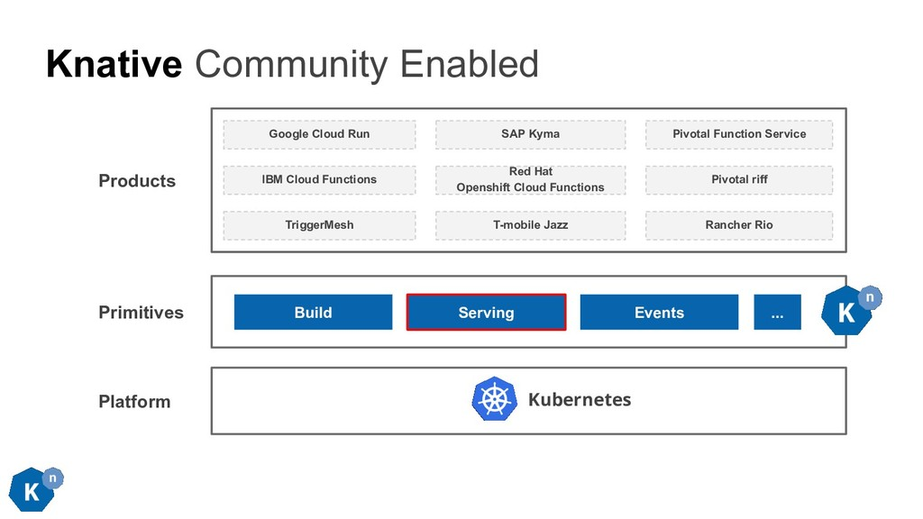 Knative Community Enabled Build Serving Kuberne...