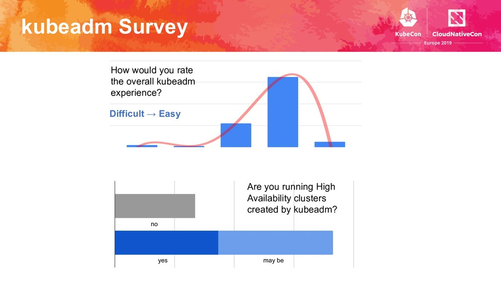 kubeadm Survey How would you rate the overall k...