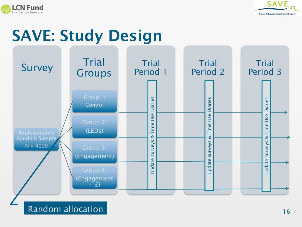SAVE: Study Design Trial Period 3 Trial Period ...