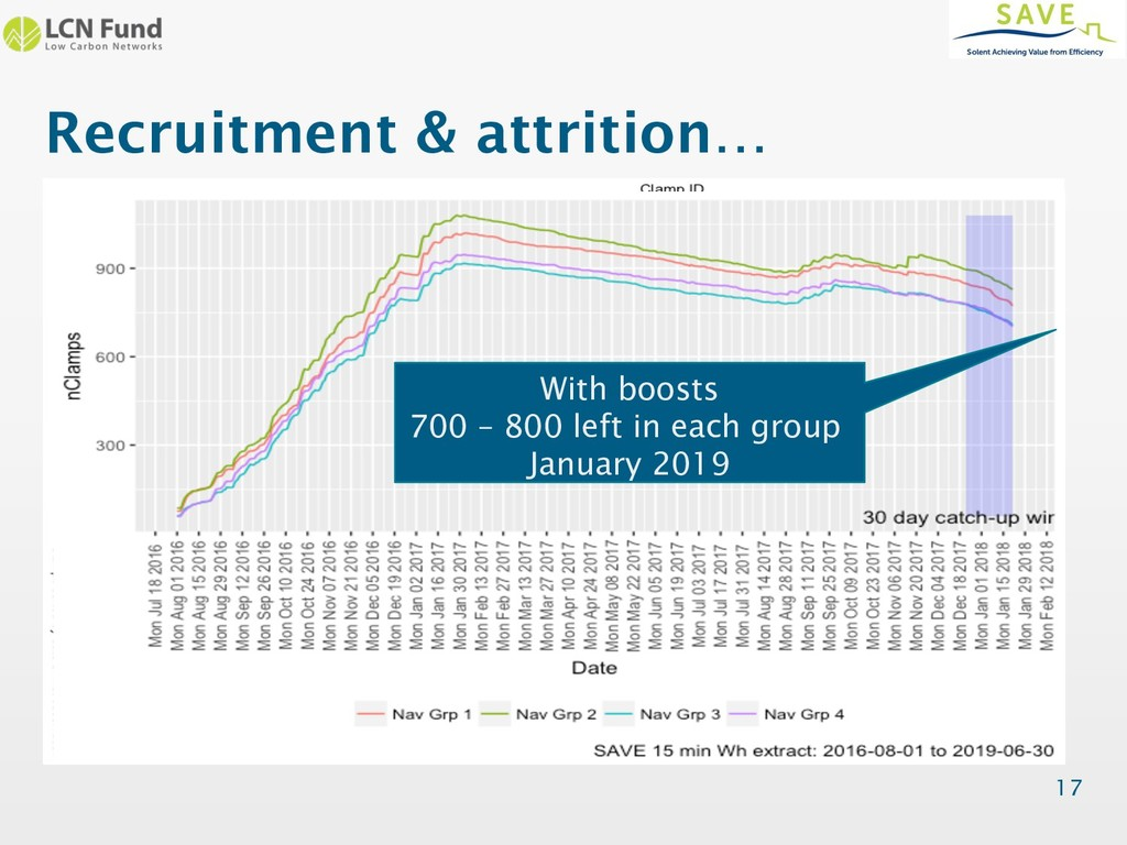 Recruitment & attrition… 17 With boosts 700 – 8...