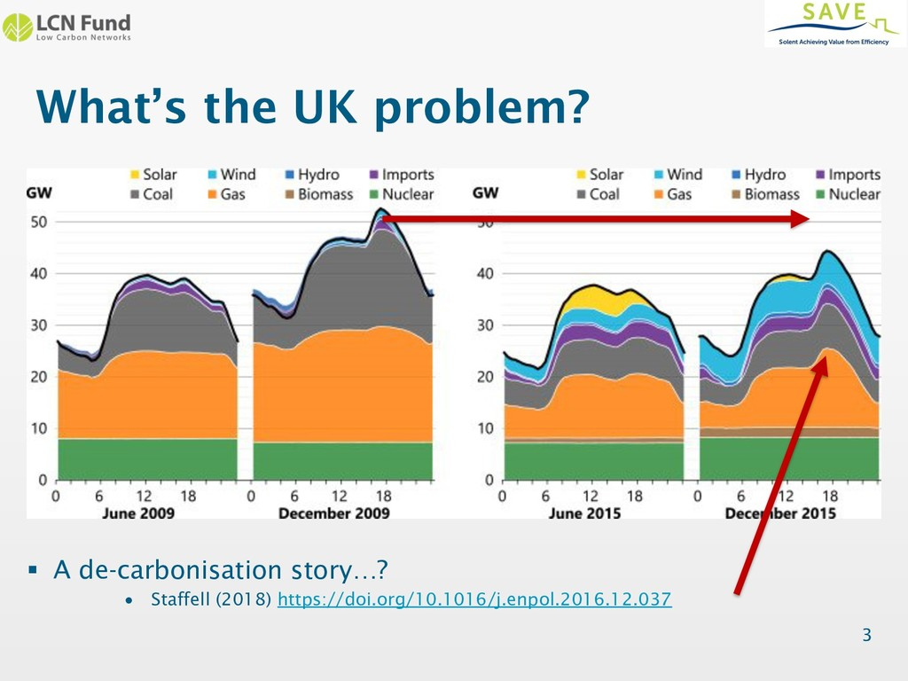 What's the UK problem? § A de-carbonisation sto...