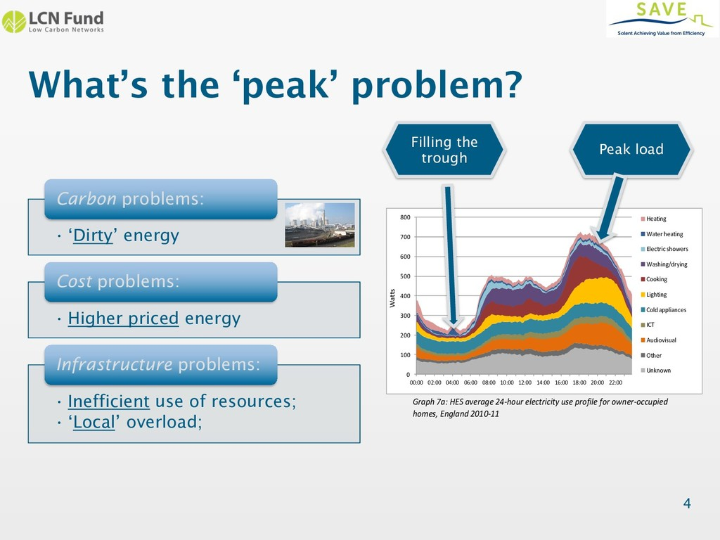 What's the 'peak' problem? • 'Dirty' energy Car...