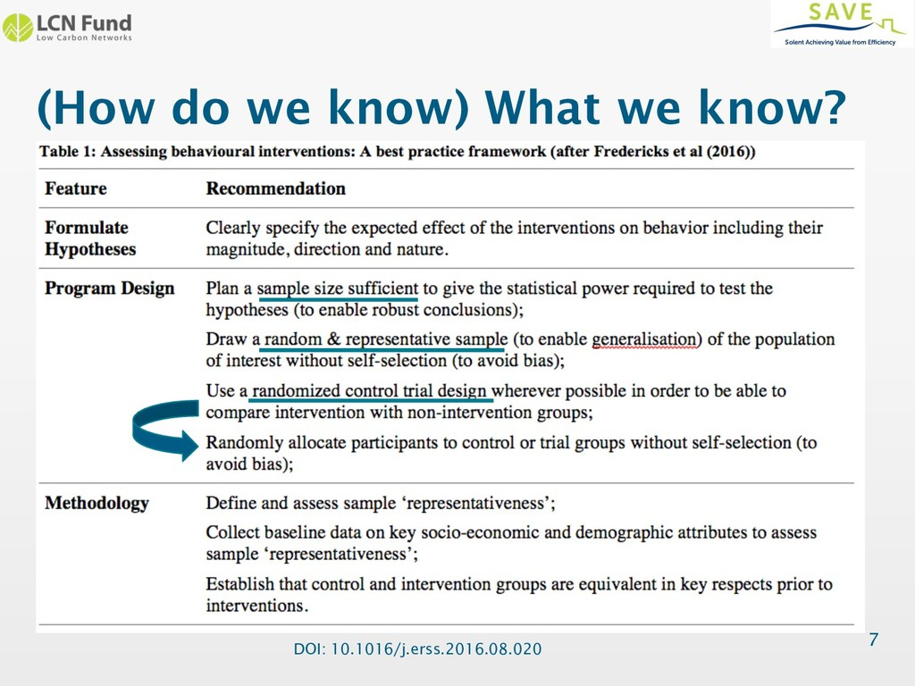 (How do we know) What we know? 7 DOI: 10.1016/j...