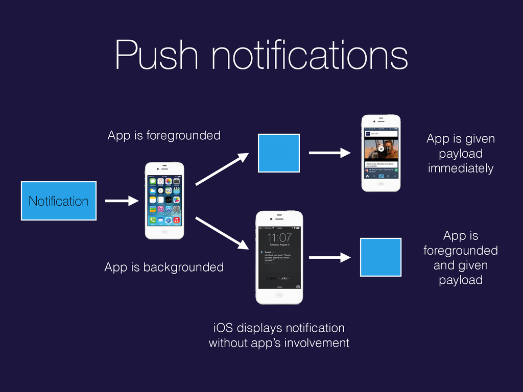 Push notifications Notification App is foreground...