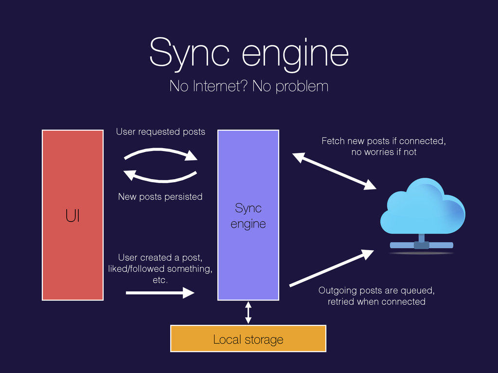 Sync engine UI Sync engine User requested posts...