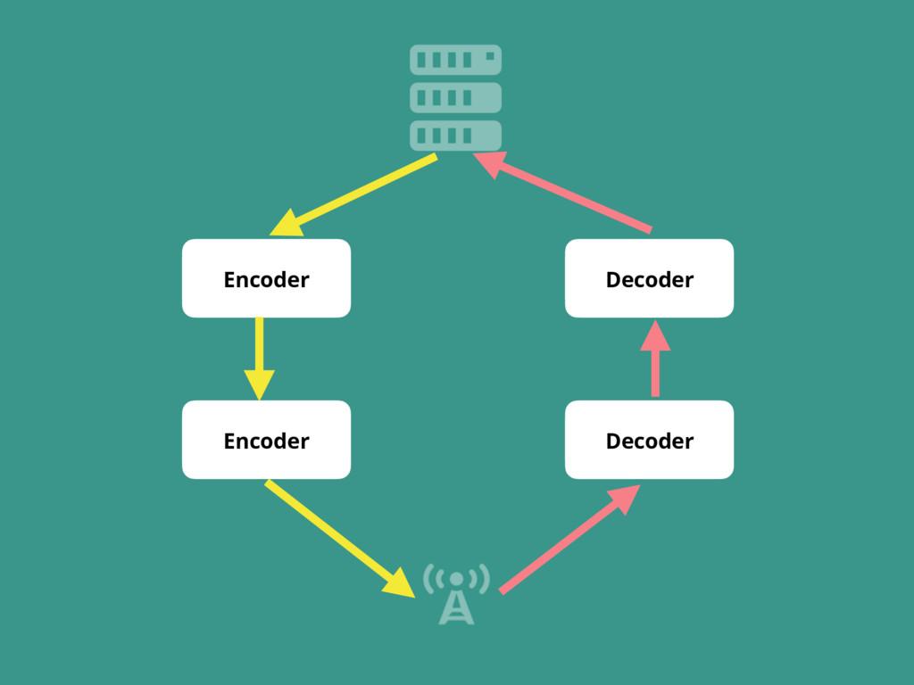Encoder Encoder Decoder Decoder