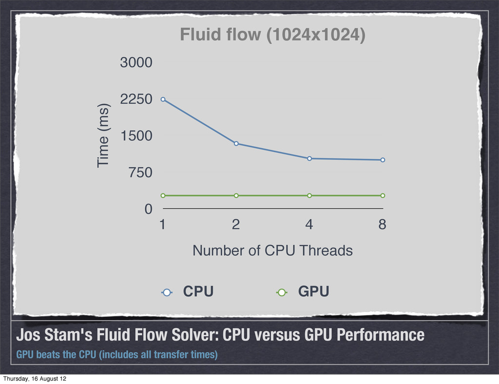 Jos Stam's Fluid Flow Solver: CPU versus GPU Pe...