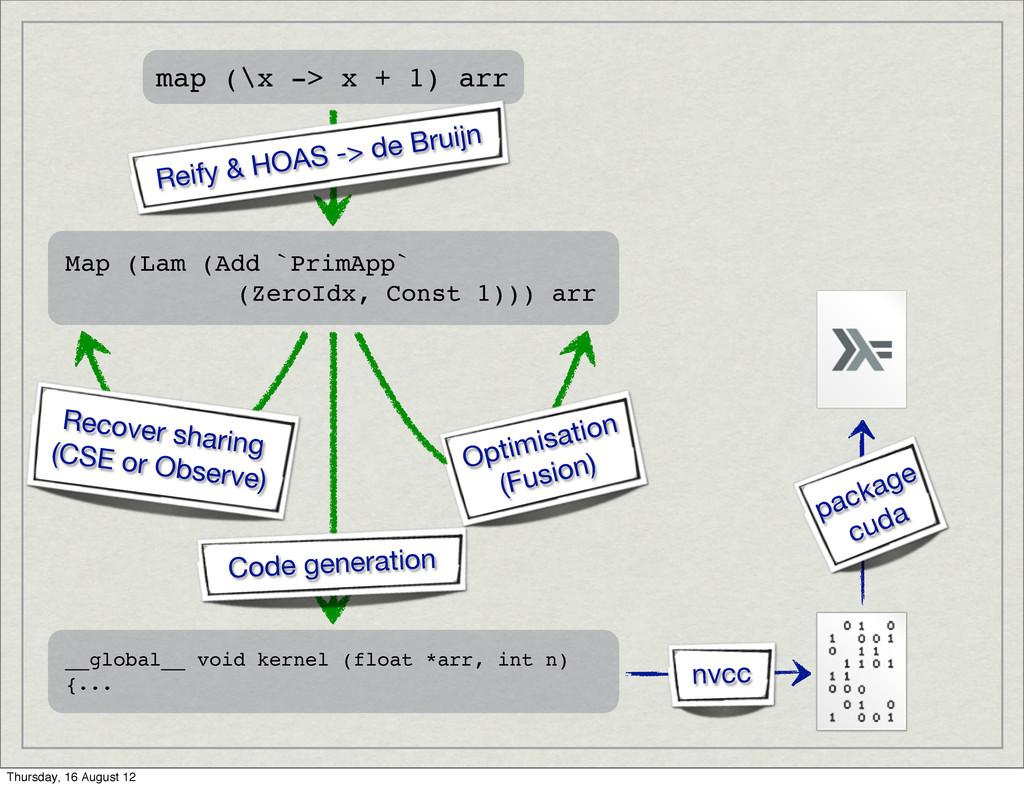 map (\x -> x + 1) arr Reify & HOAS -> de Bruijn...