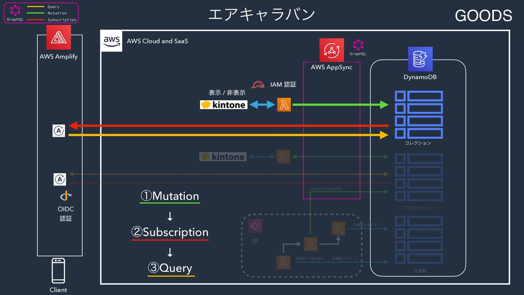 AWS Amplify AWS AppSync DynamoDB AWS Cloud and ...