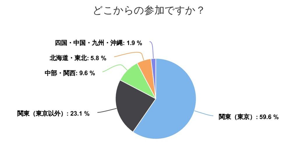 どこからの参加ですか? 関東(東京) 関東(東京) 関東(東京): 59.6 % : 59.6...