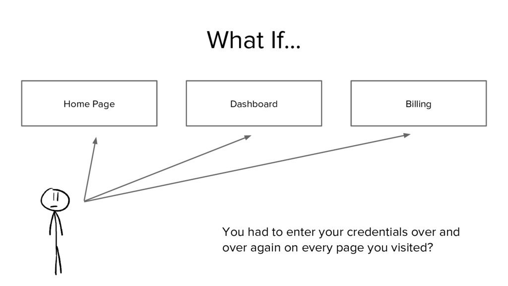 Home Page Dashboard What If... Billing You had ...