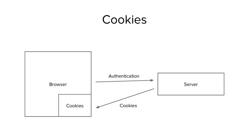 Browser Server Cookies Cookies Authentication C...