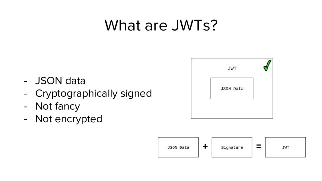 What are JWTs? - JSON data - Cryptographically ...