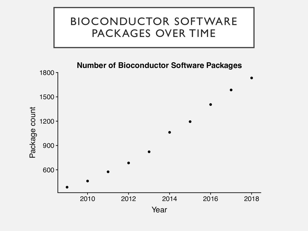BIOCONDUCTOR SOFTWARE PACKAGES OVER TIME ● ● ● ...