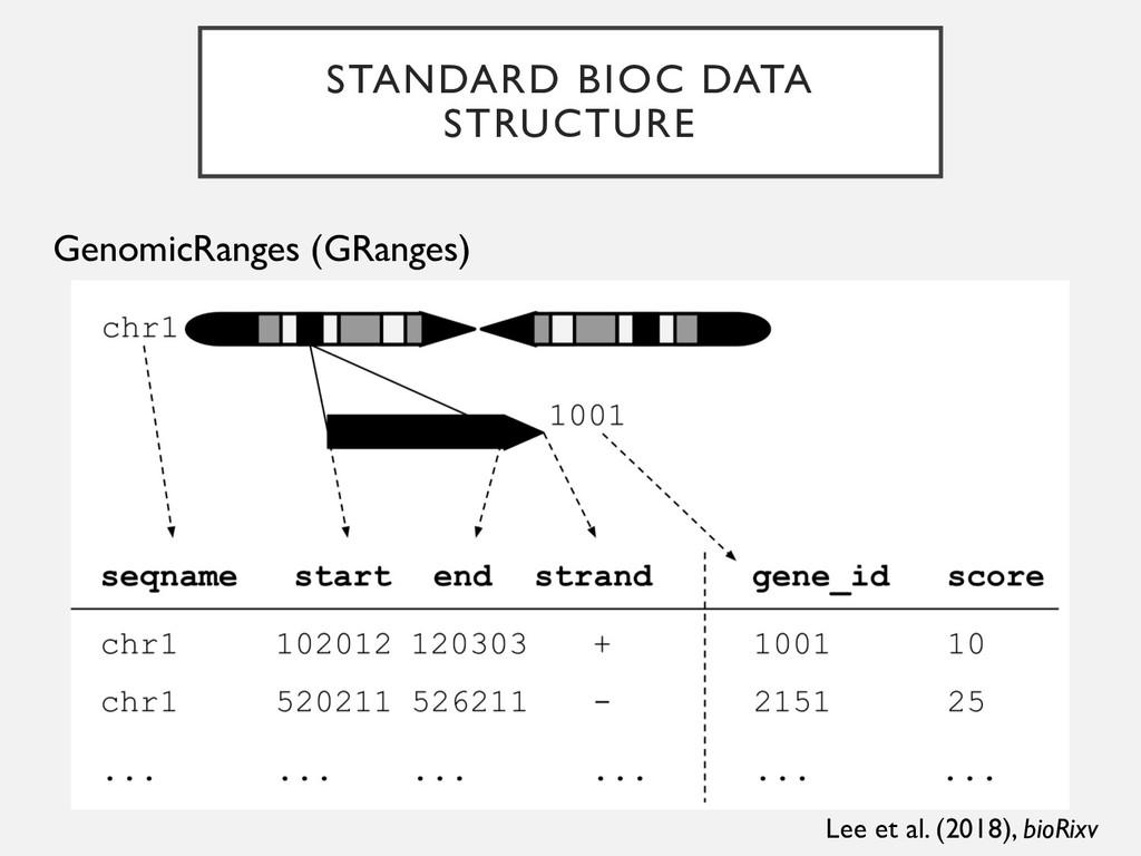 STANDARD BIOC DATA STRUCTURE GenomicRanges (GRa...