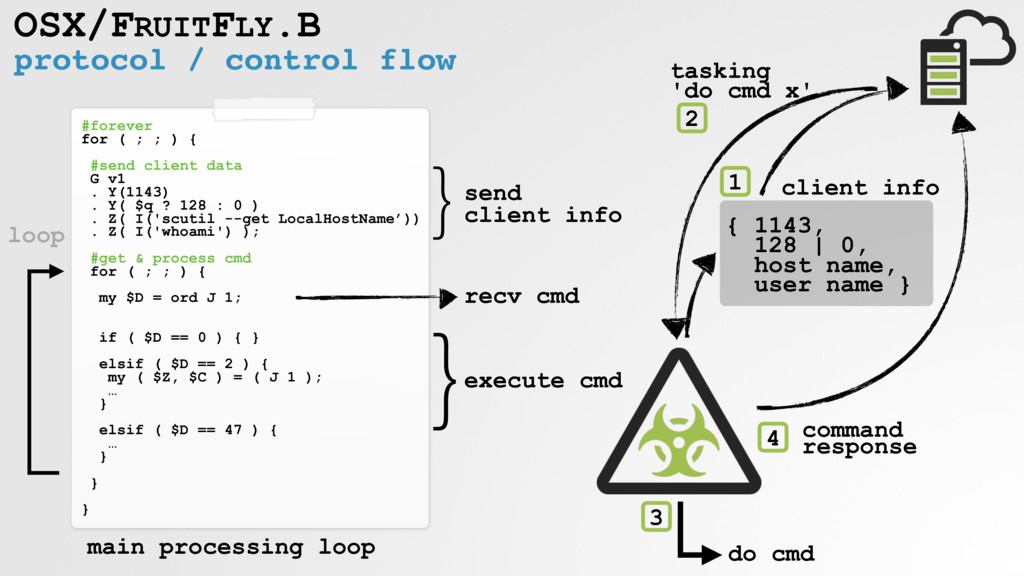 protocol / control flow OSX/FRUITFLY.B #forever...