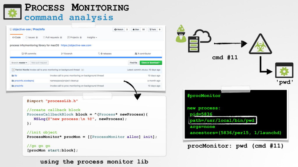 command analysis PROCESS MONITORING cmd #11 #pr...