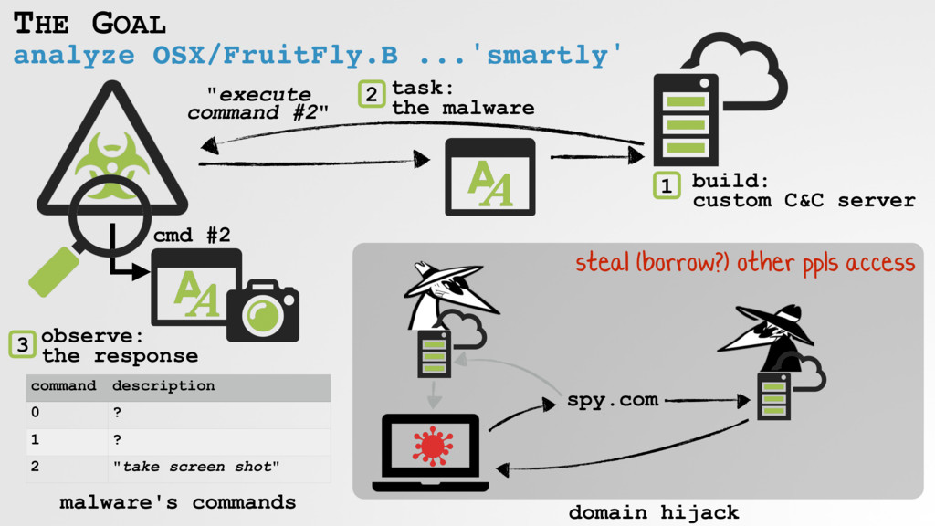 analyze OSX/FruitFly.B ...'smartly' THE GOAL co...