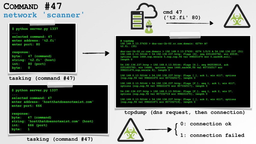 network 'scanner' COMMAND #47 # tcpdump 192.168...