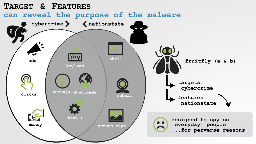 can reveal the purpose of the malware TARGET & ...