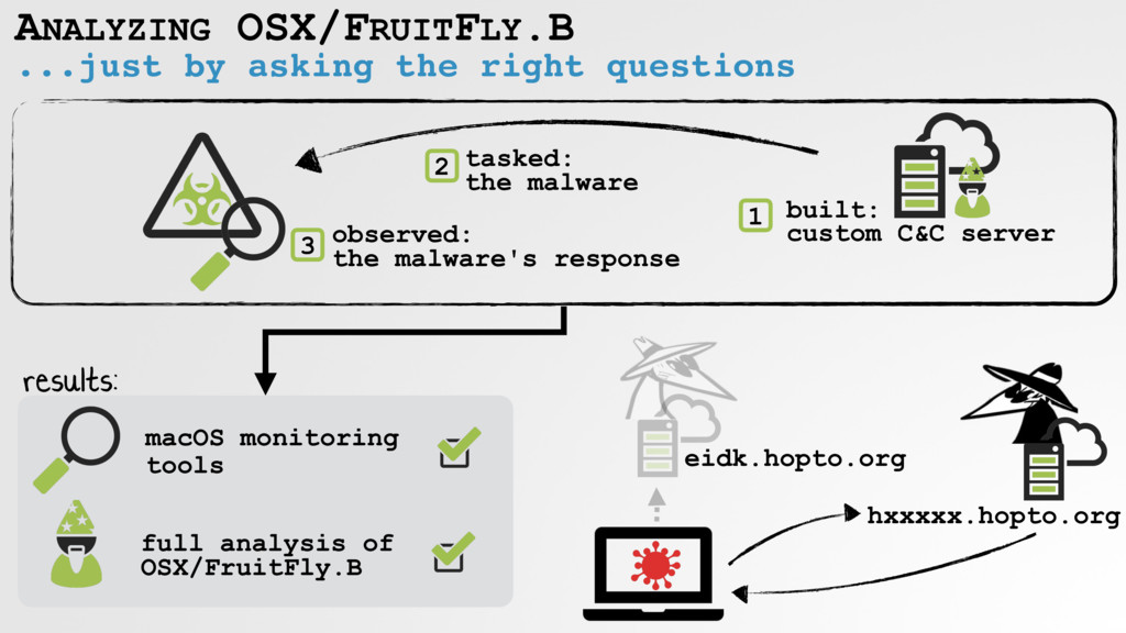ANALYZING OSX/FRUITFLY.B built: