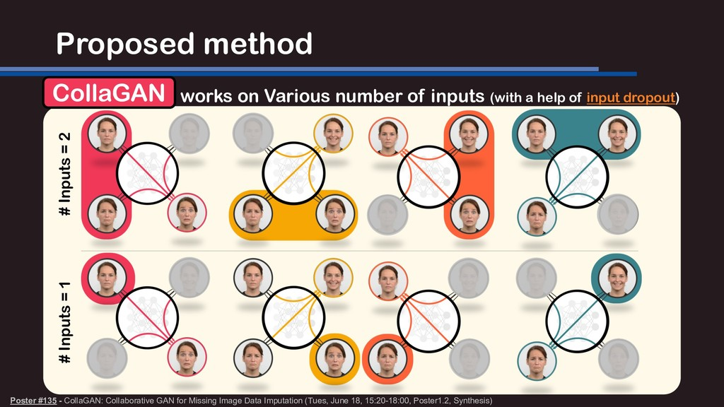 Proposed method Poster #135 - CollaGAN: Collabo...