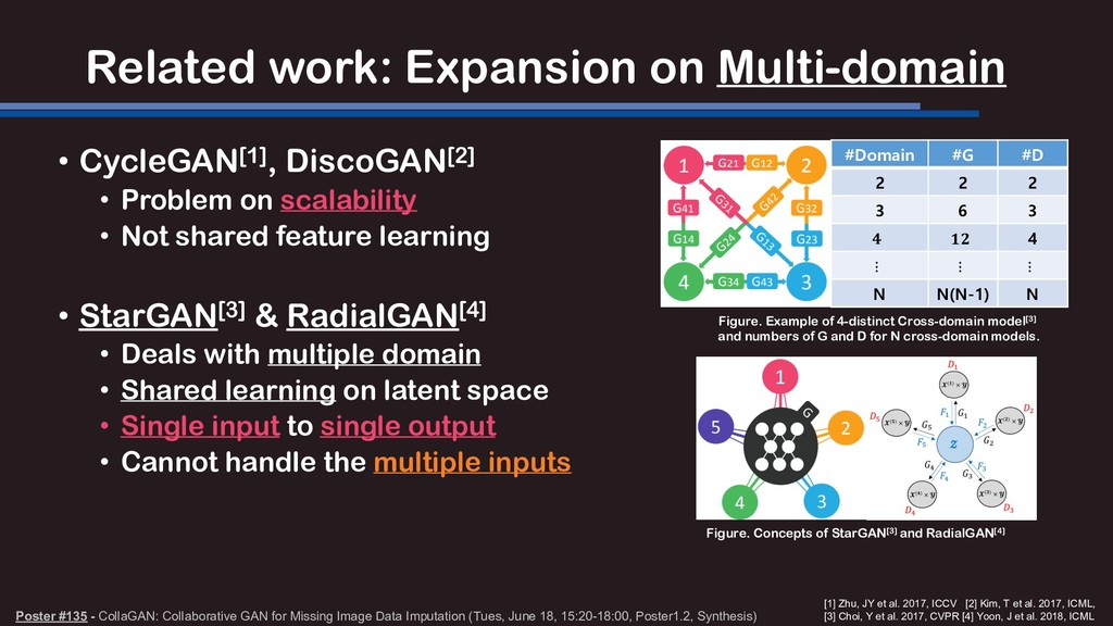 Related work: Expansion on Multi-domain • Cycle...
