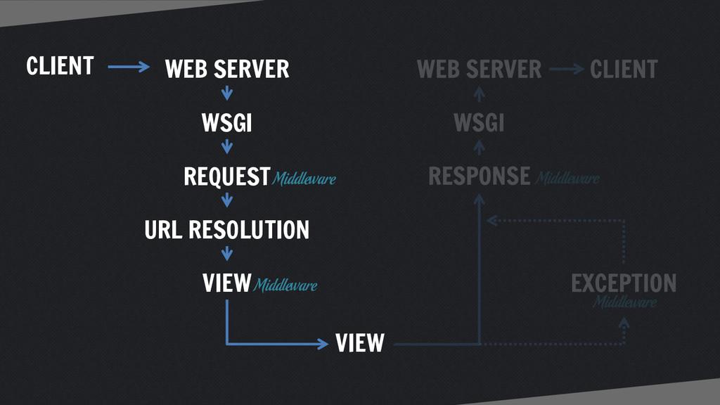CLIENT WEB SERVER WSGI URL RESOLUTION VIEW REQU...