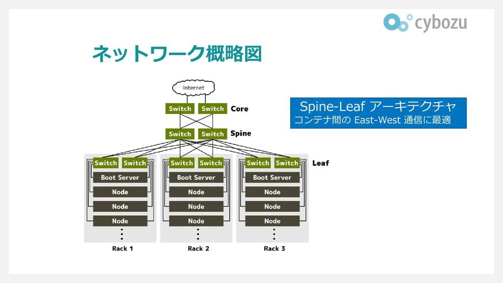 ネットワーク概略図 Spine-Leaf アーキテクチャ コンテナ間の East-West 通...