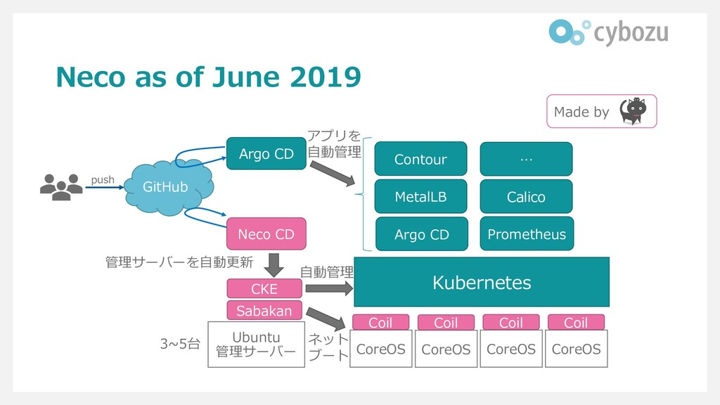 Neco as of June 2019 GitHub Argo CD Neco CD Ubu...