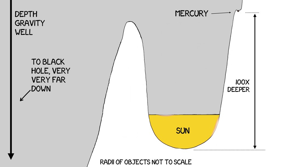 sun MERCURY Radii of objects not to scale 100x ...