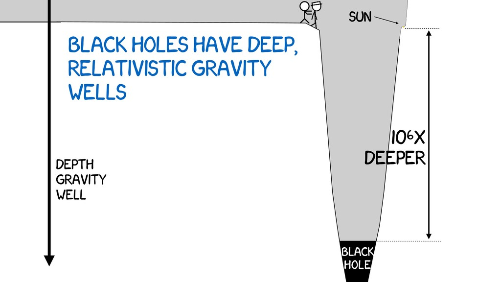 ç ç Black holes have deep, relativistic gravity...