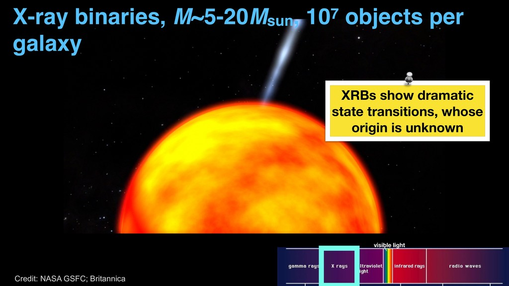 XRBs show dramatic state transitions, whose ori...