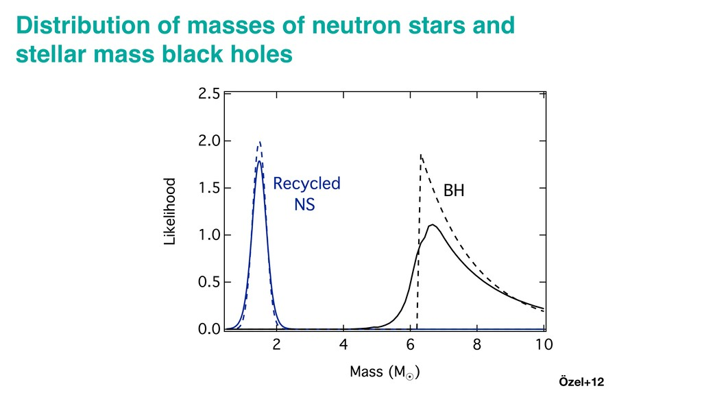 Distribution of masses of neutron stars and ste...