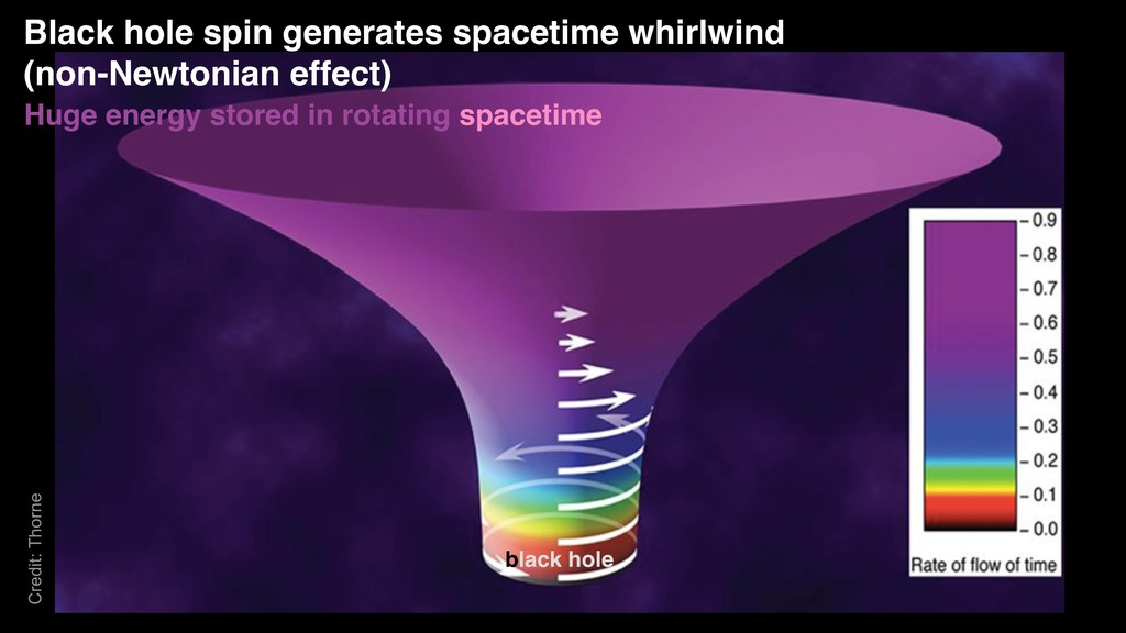 Black hole spin generates spacetime whirlwind (...