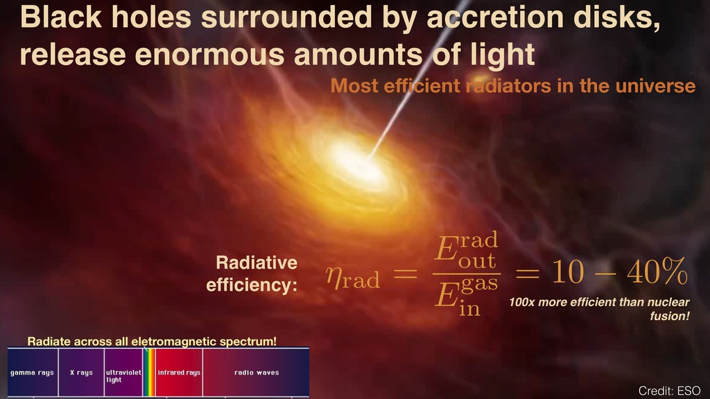 Credit: ESO Radiative efficiency: Black holes su...