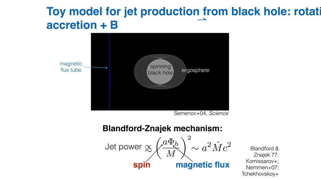 Toy model for jet production from black hole: r...