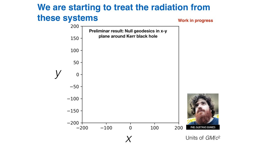 We are starting to treat the radiation from the...