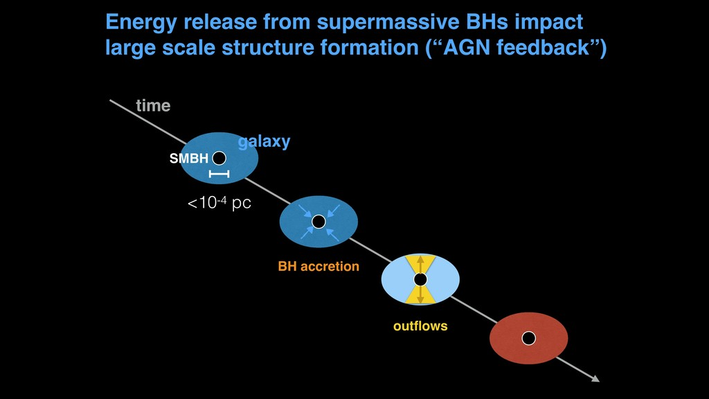 Energy release from supermassive BHs impact lar...